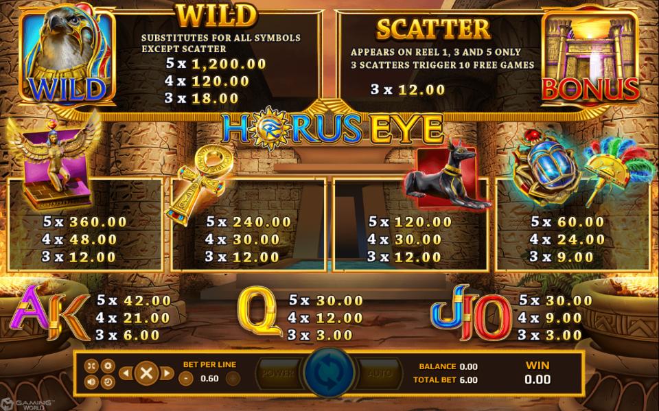 Horus Eye Slot สัญลักษณ์และเพย๋ไลน์