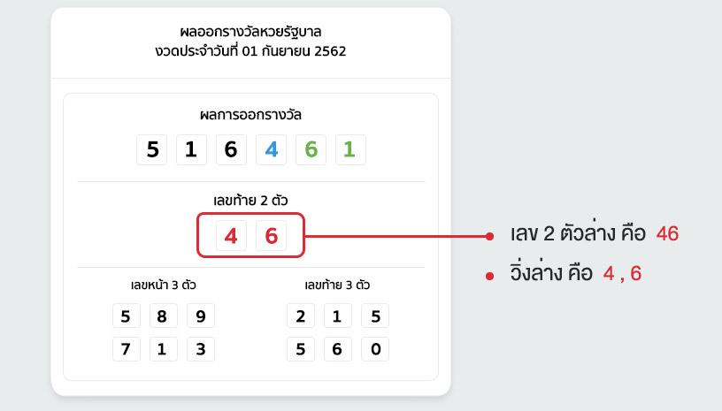 วิธีการแทงหวยรัฐบาลไทย แบบเลขล่าง มีทั้งหมด 2 รูปแบบ
